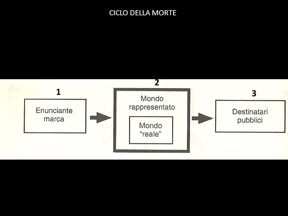 CICLO DELLA MORTE 2 1 3