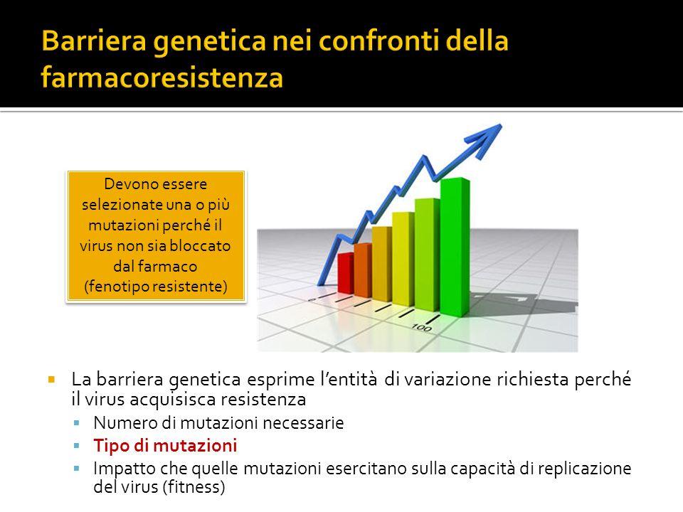 Barriera genetica nei confronti della farmacoresistenza