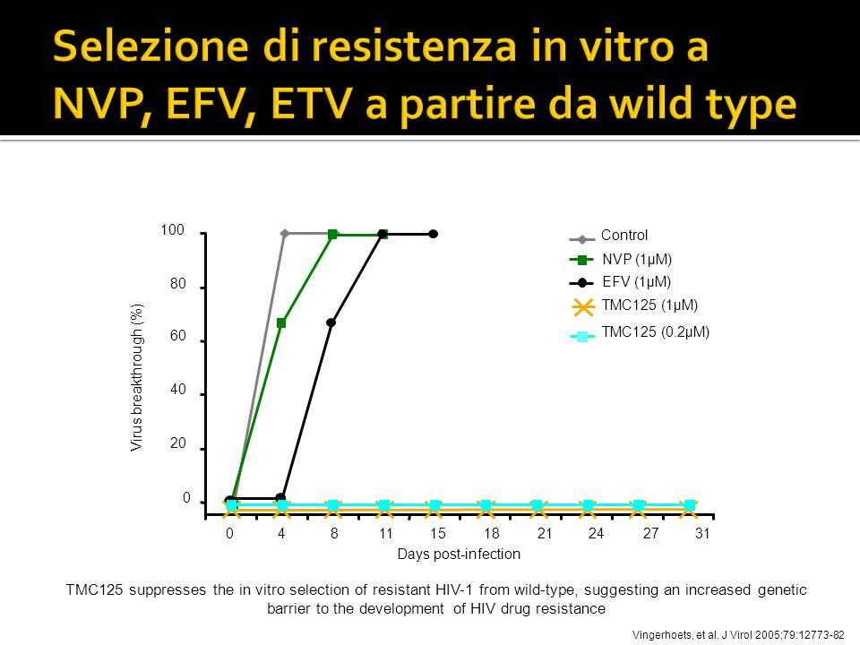 Virus breakthrough (%)
