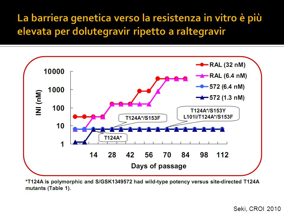 La barriera genetica verso la resistenza in vitro è più elevata per dolutegravir ripetto a raltegravir