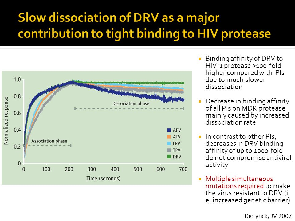 Slow dissociation of DRV as a major contribution to tight binding to HIV protease