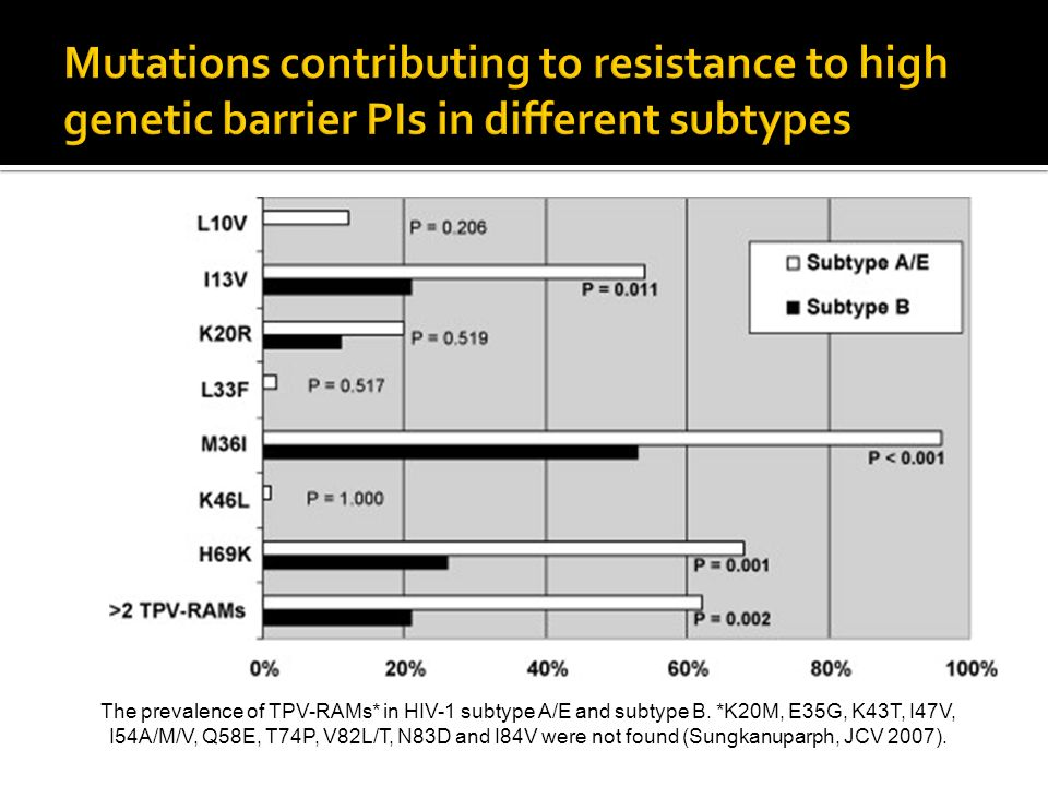 Mutations contributing to resistance to high genetic barrier PIs in different subtypes