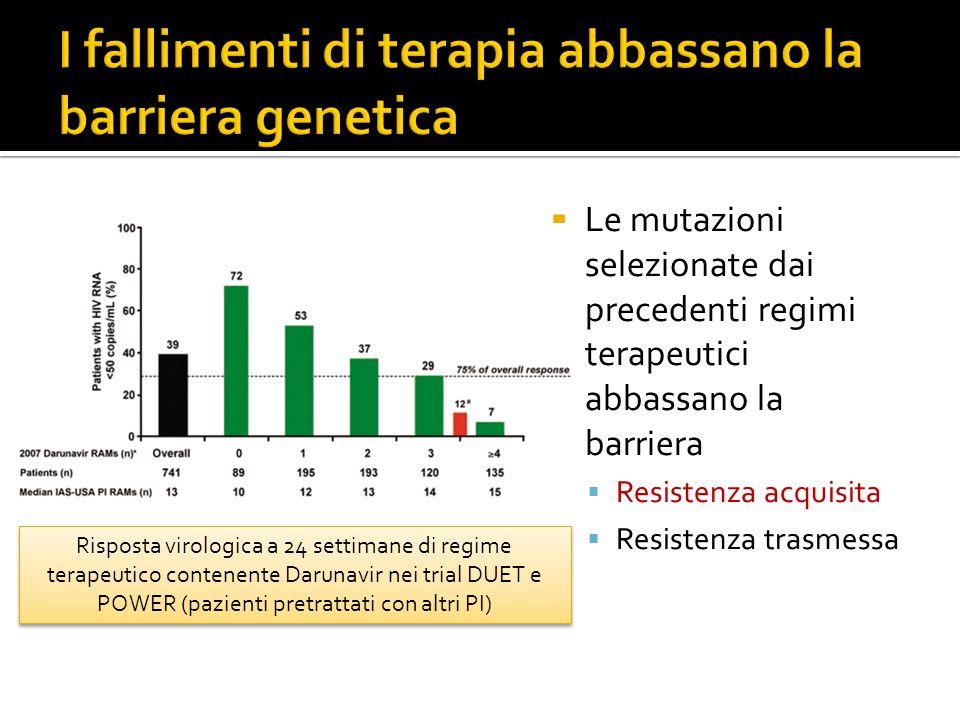 I fallimenti di terapia abbassano la barriera genetica
