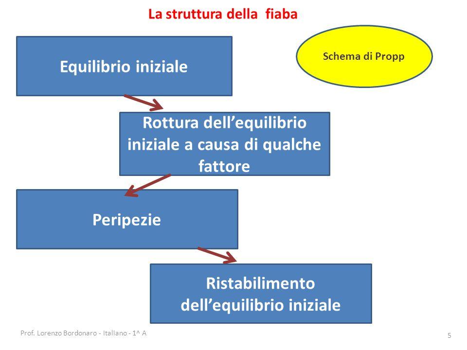 Rottura dell'equilibrio iniziale a causa di qualche fattore