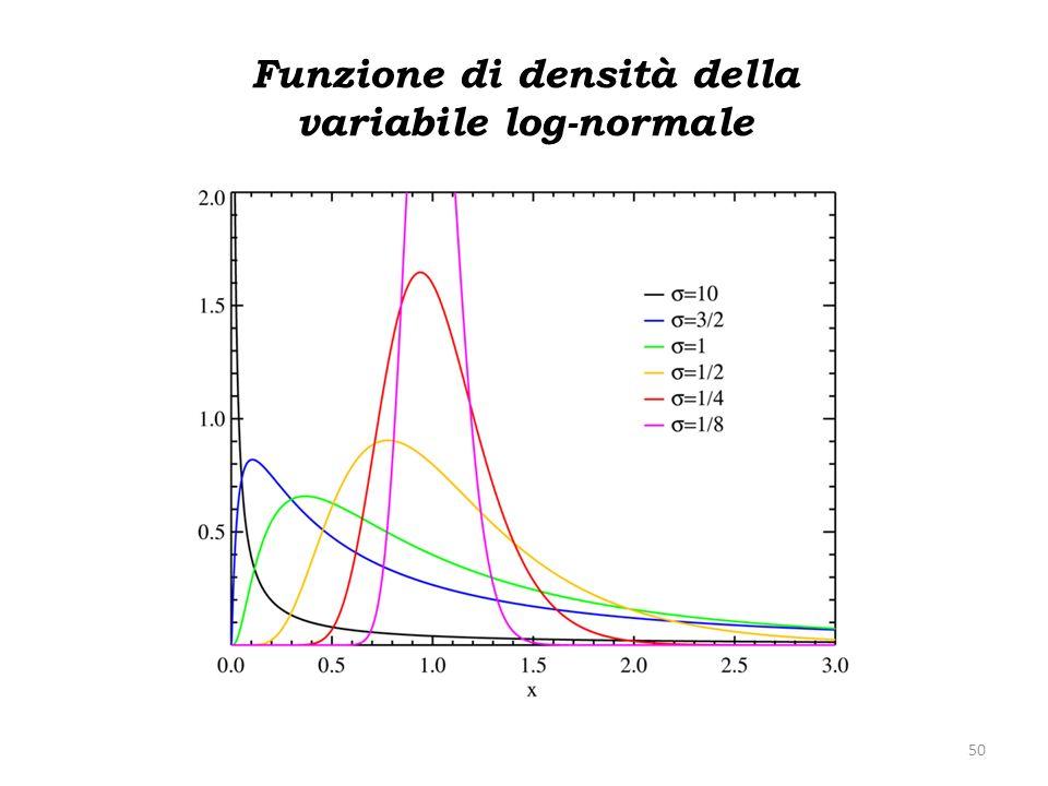 Funzione di densità della variabile log-normale