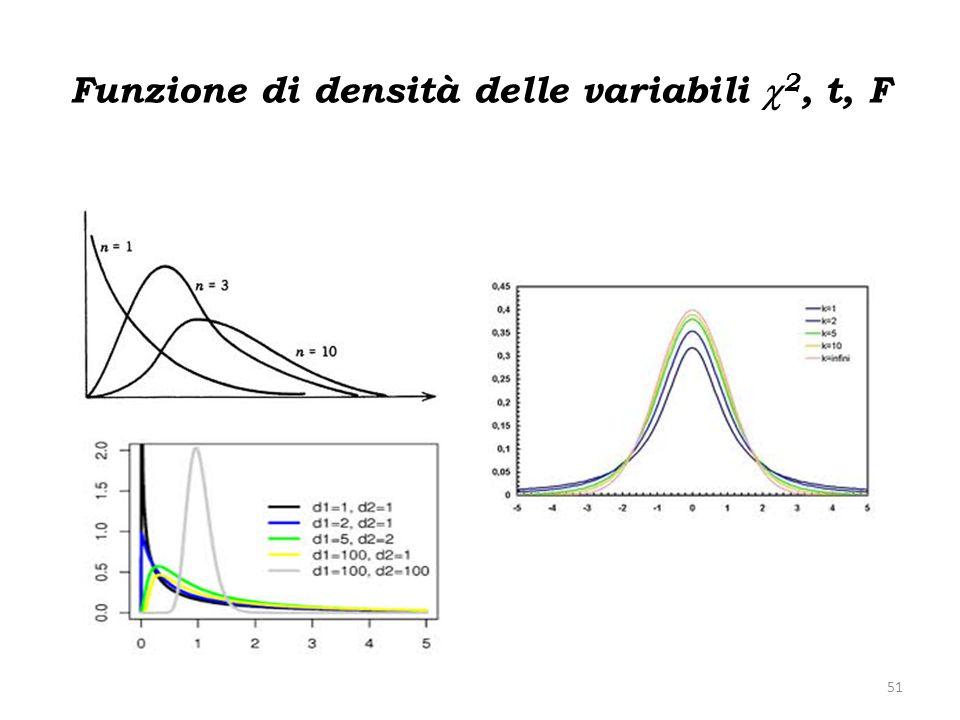Funzione di densità delle variabili c2, t, F