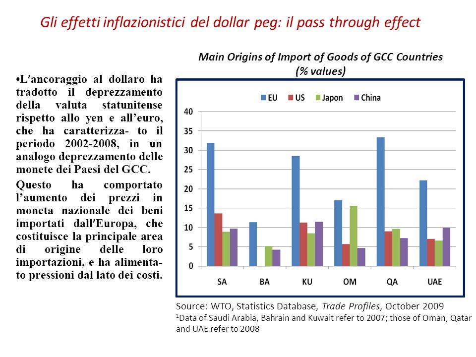 Gli effetti inflazionistici del dollar peg: il pass through effect