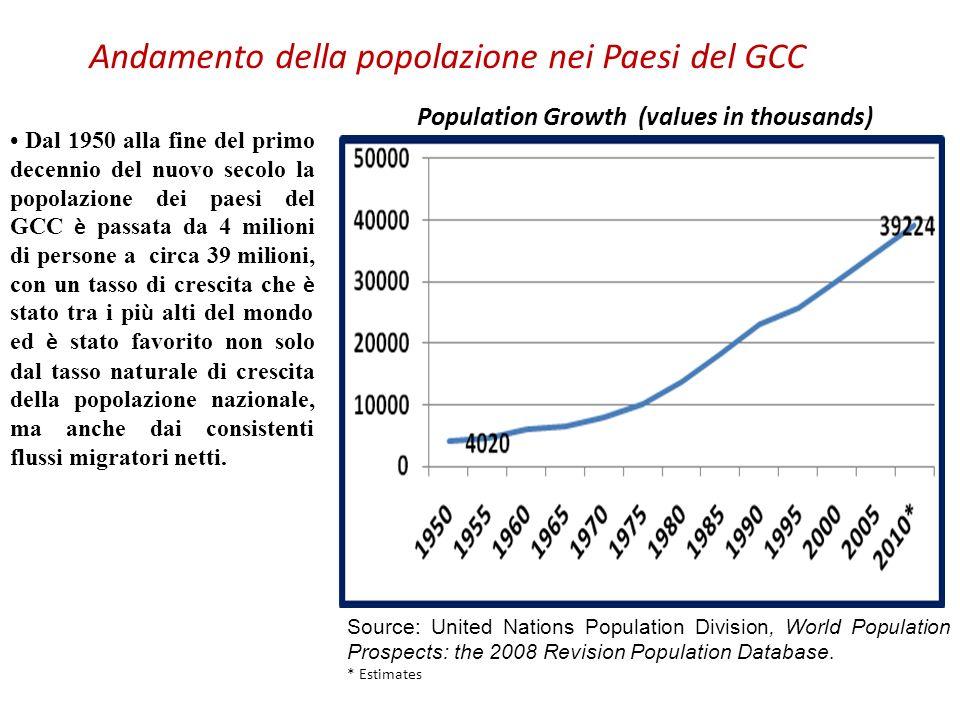 Andamento della popolazione nei Paesi del GCC