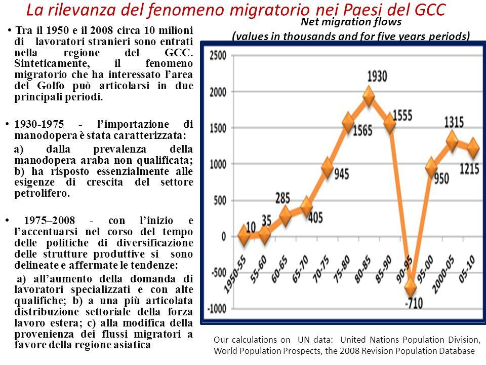 La rilevanza del fenomeno migratorio nei Paesi del GCC