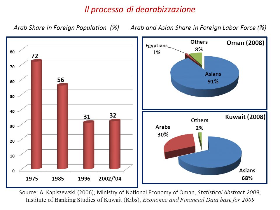 Il processo di dearabizzazione Arab Share in Foreign Population (%) Arab and Asian Share in Foreign Labor Force (%)