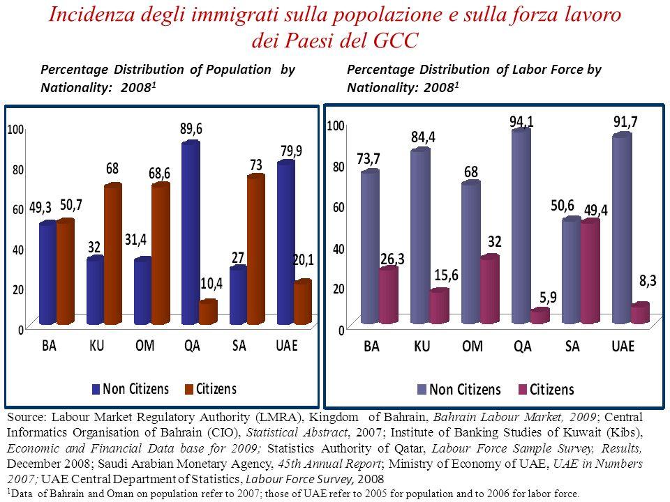 Incidenza degli immigrati sulla popolazione e sulla forza lavoro dei Paesi del GCC