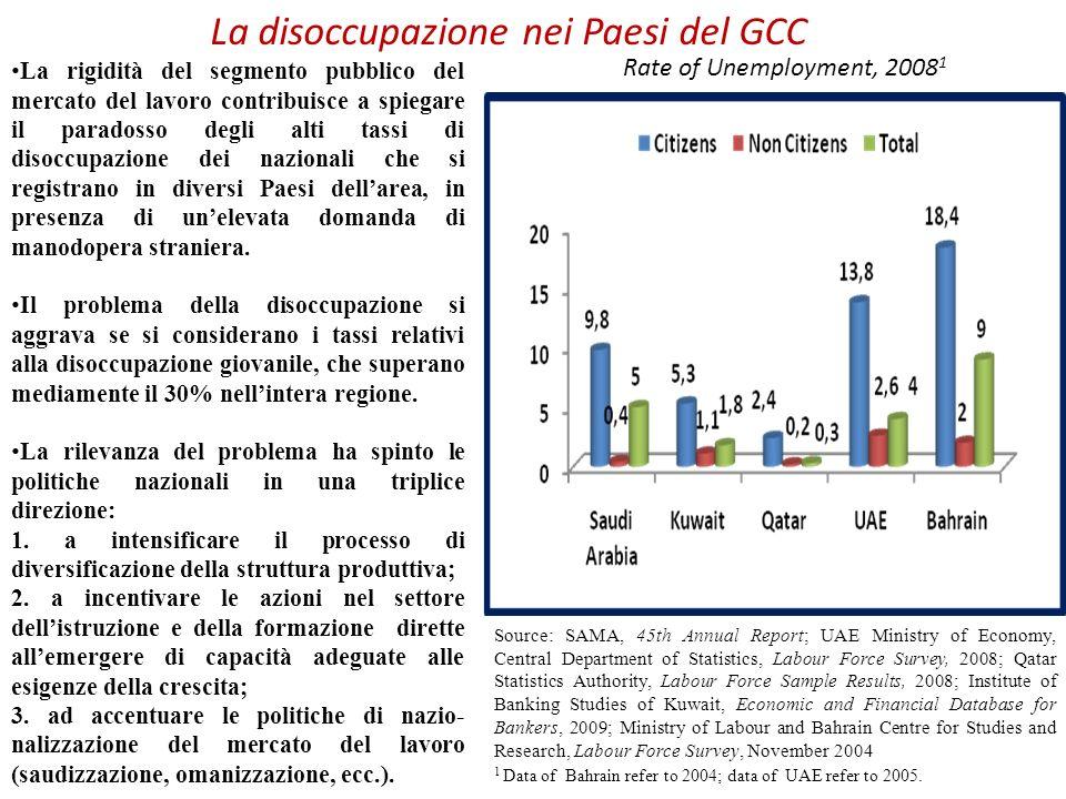 La disoccupazione nei Paesi del GCC