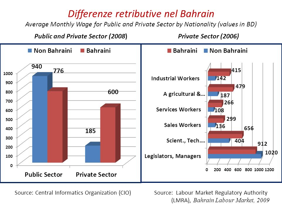 Public and Private Sector (2008)