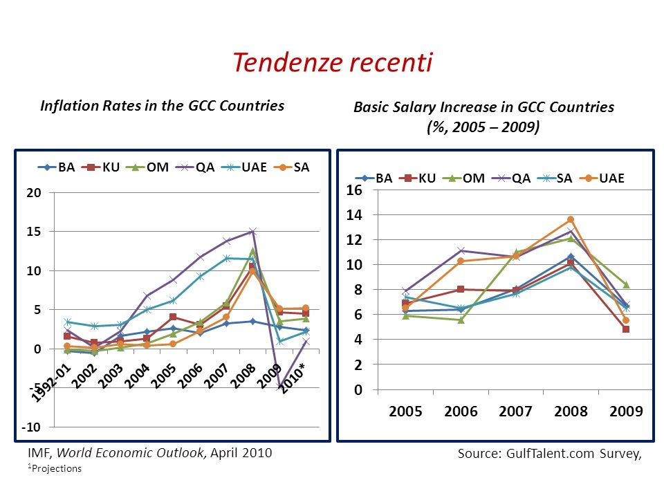 Basic Salary Increase in GCC Countries (%, 2005 – 2009)