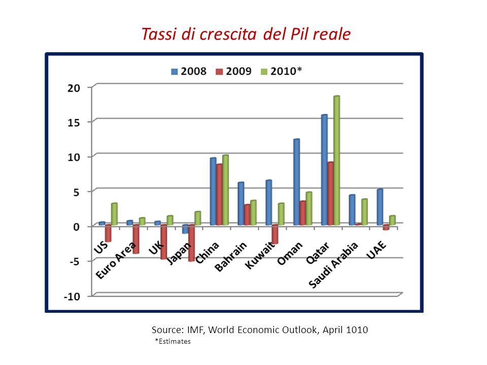 Tassi di crescita del Pil reale