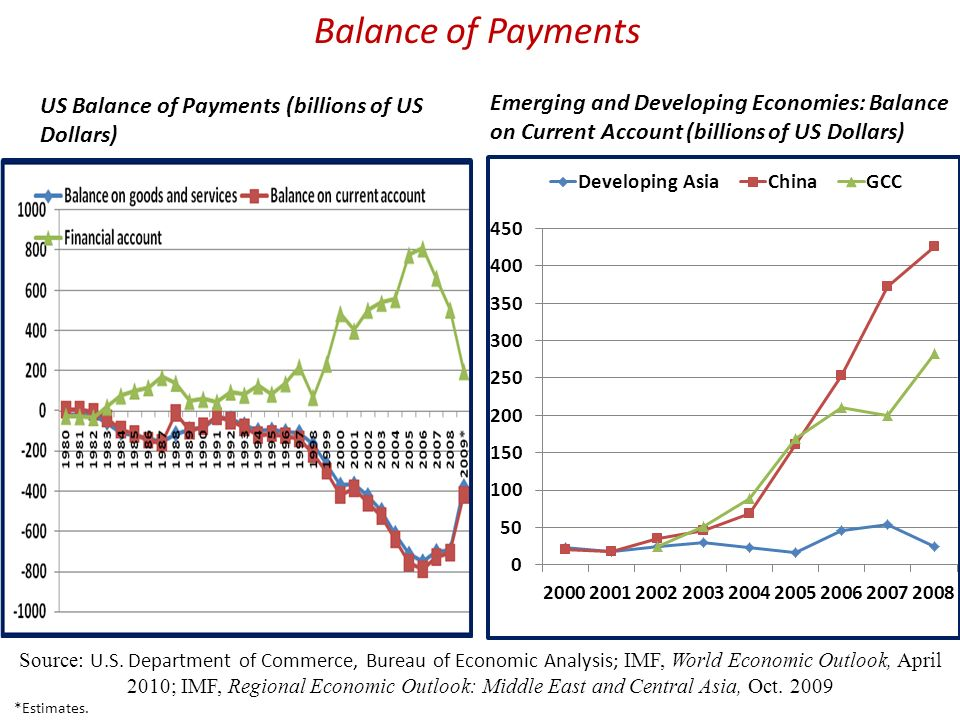 Balance of Payments US Balance of Payments (billions of US Dollars)