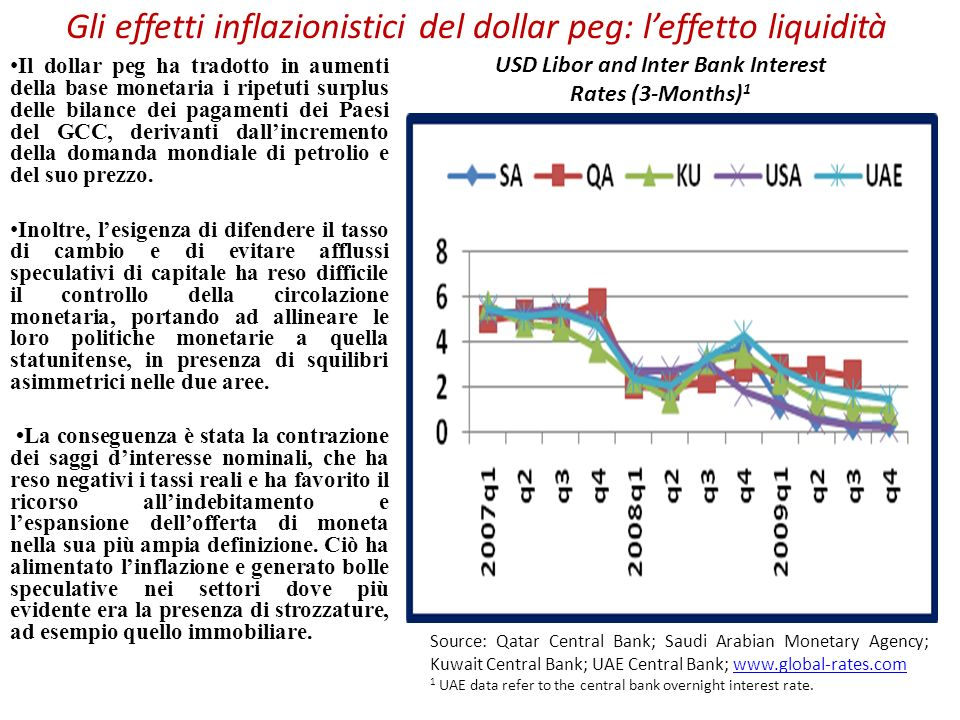 Gli effetti inflazionistici del dollar peg: l'effetto liquidità