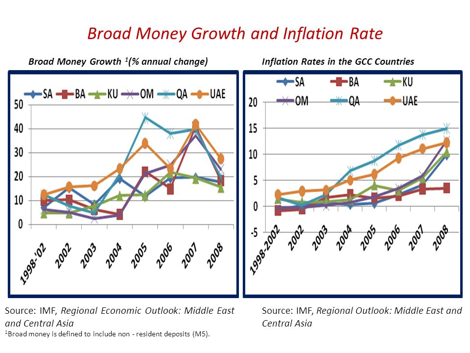 Broad Money Growth and Inflation Rate