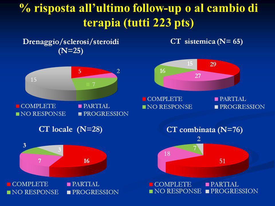 % risposta all'ultimo follow-up o al cambio di terapia (tutti 223 pts)