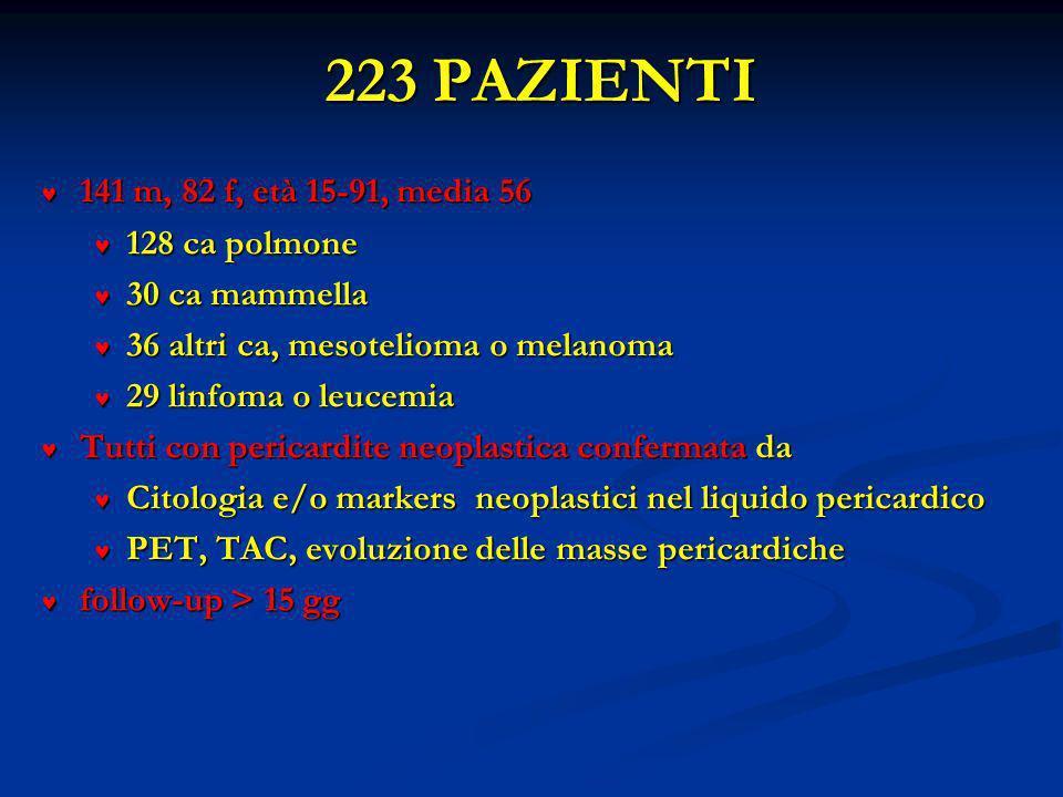 223 PAZIENTI 141 m, 82 f, età 15-91, media 56 128 ca polmone