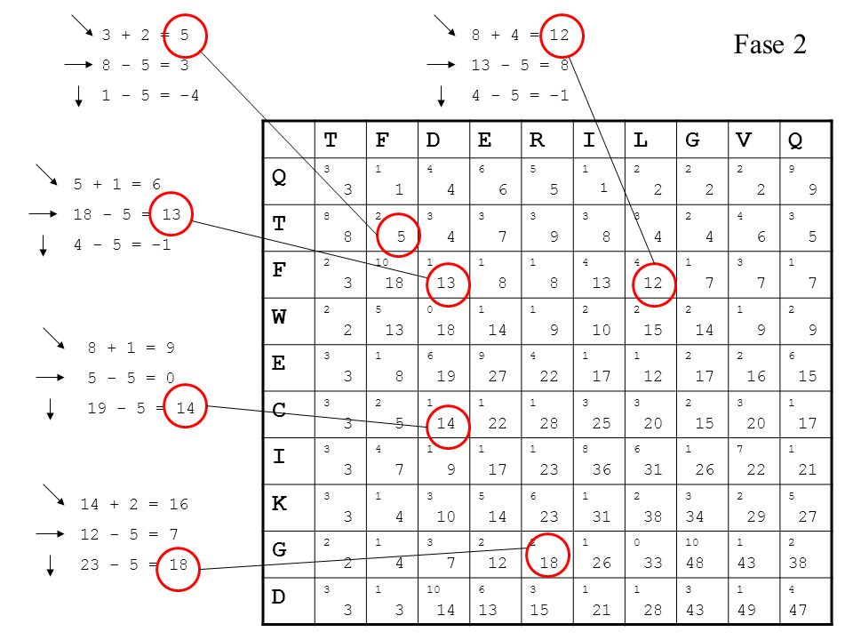 Fase 2 T F D E R I L G V Q W C K 3 + 2 = 5 8 - 5 = 3 1 - 5 = -4