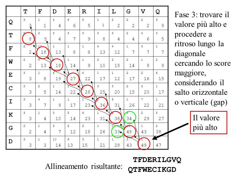 TFDERILGVQ QTFWECIKGD Allineamento risultante:
