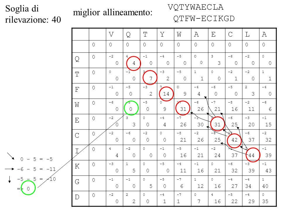 Soglia di rilevazione: 40 VQTYWAECLA QTFW-ECIKGD miglior allineamento: