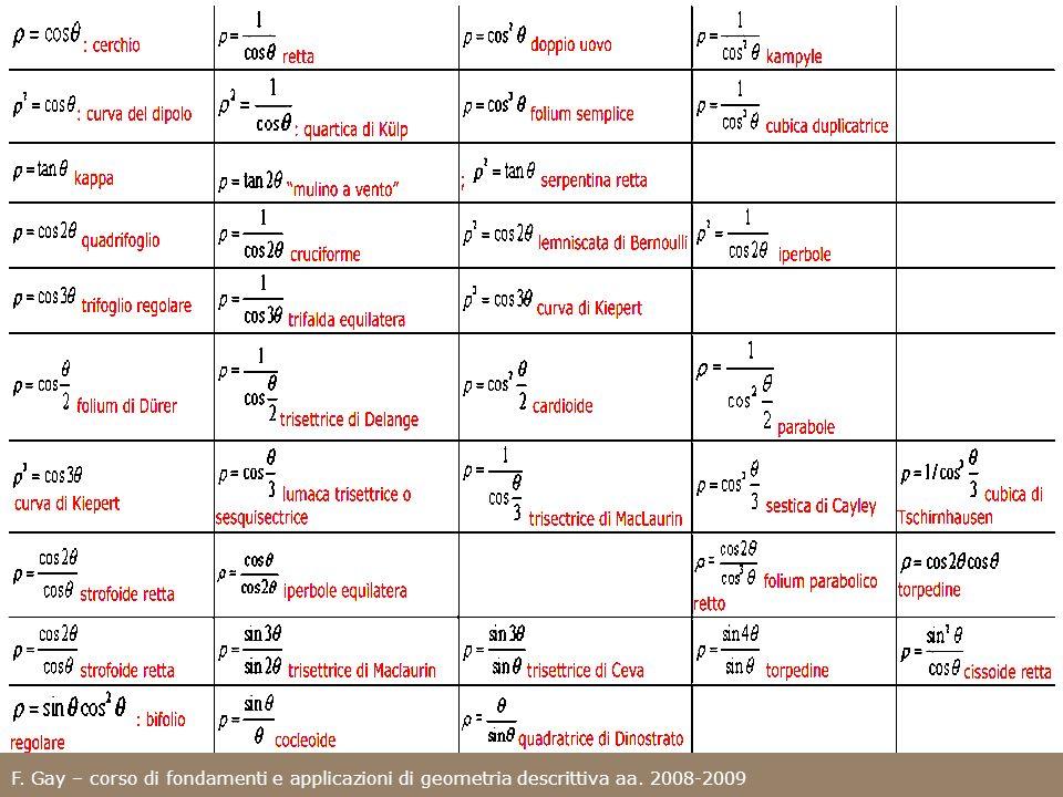 ; F. Gay – corso di fondamenti e applicazioni di geometria descrittiva aa. 2008-2009