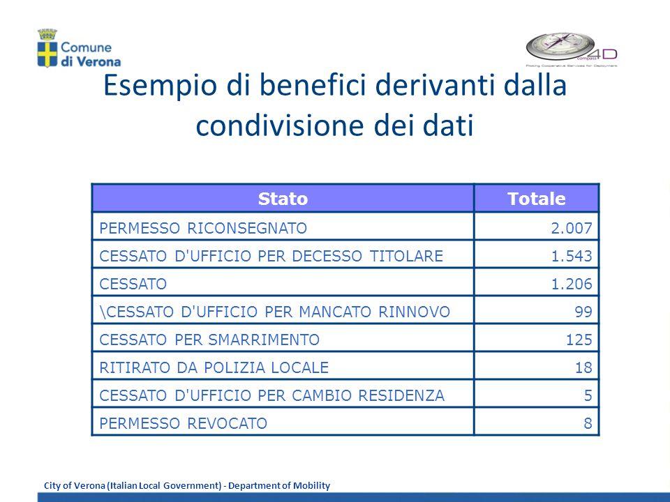 Esempio di benefici derivanti dalla condivisione dei dati