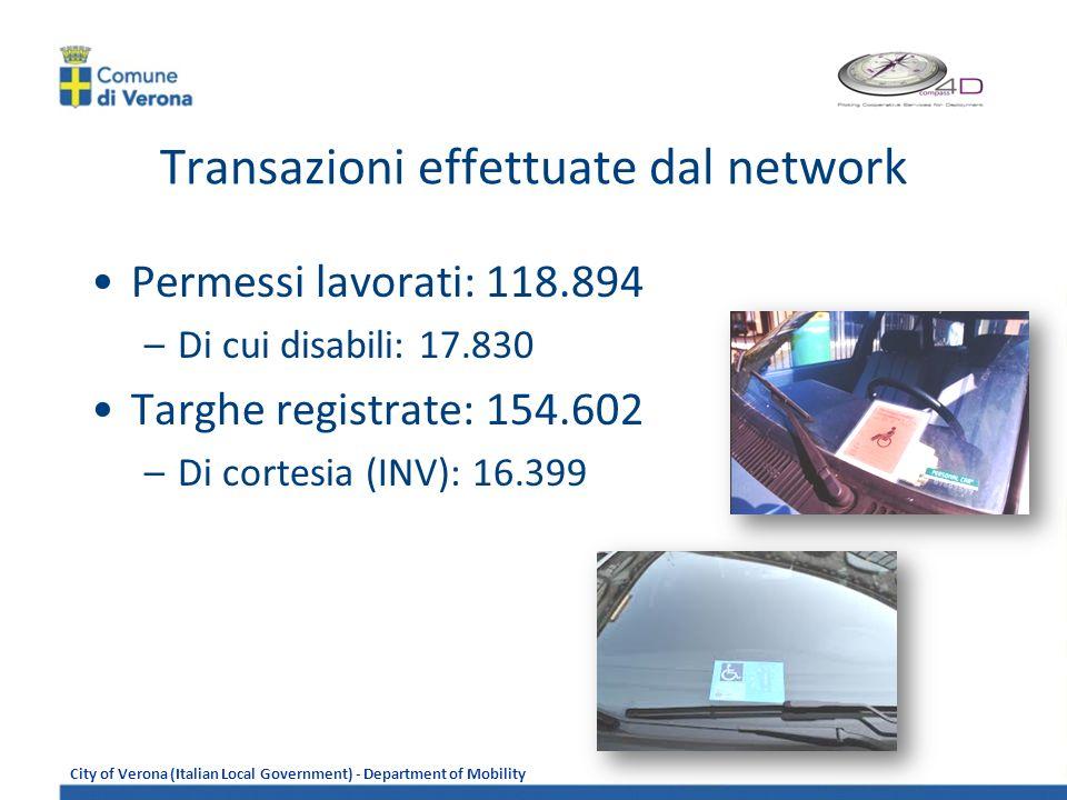 Transazioni effettuate dal network