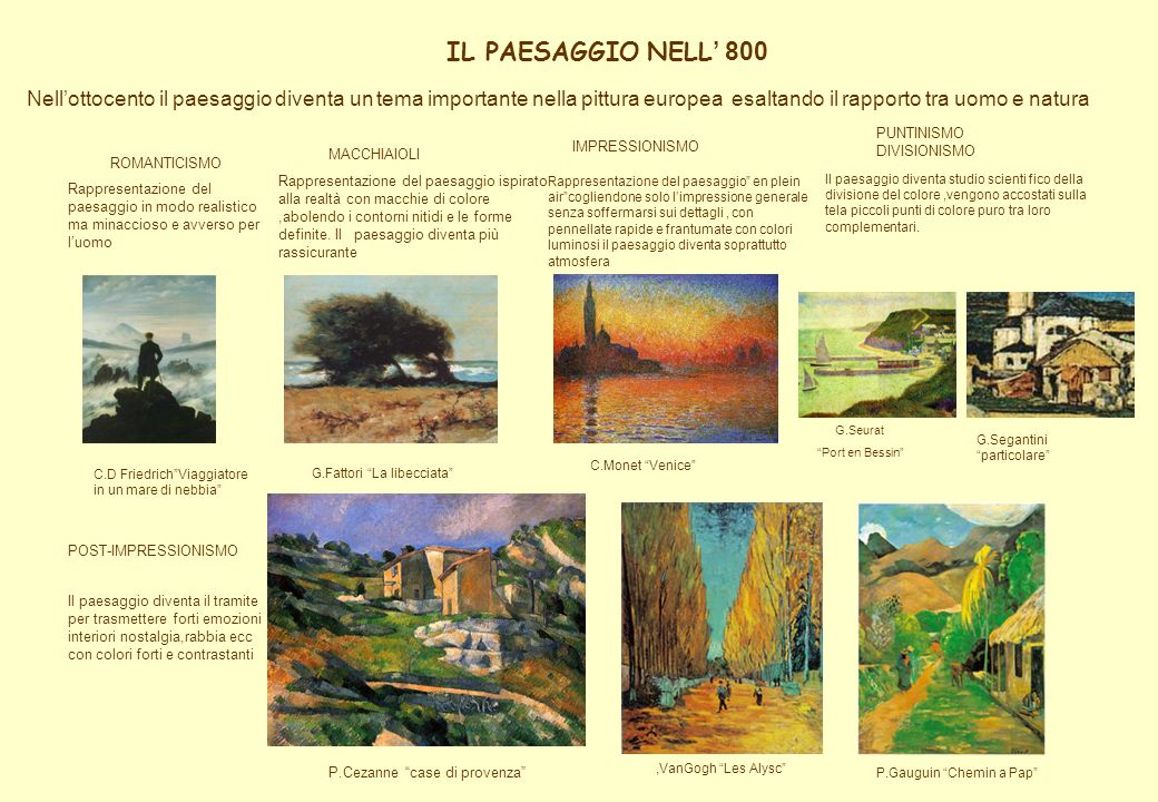 IL PAESAGGIO NELL' 800 Nell'ottocento il paesaggio diventa un tema importante nella pittura europea esaltando il rapporto tra uomo e natura.