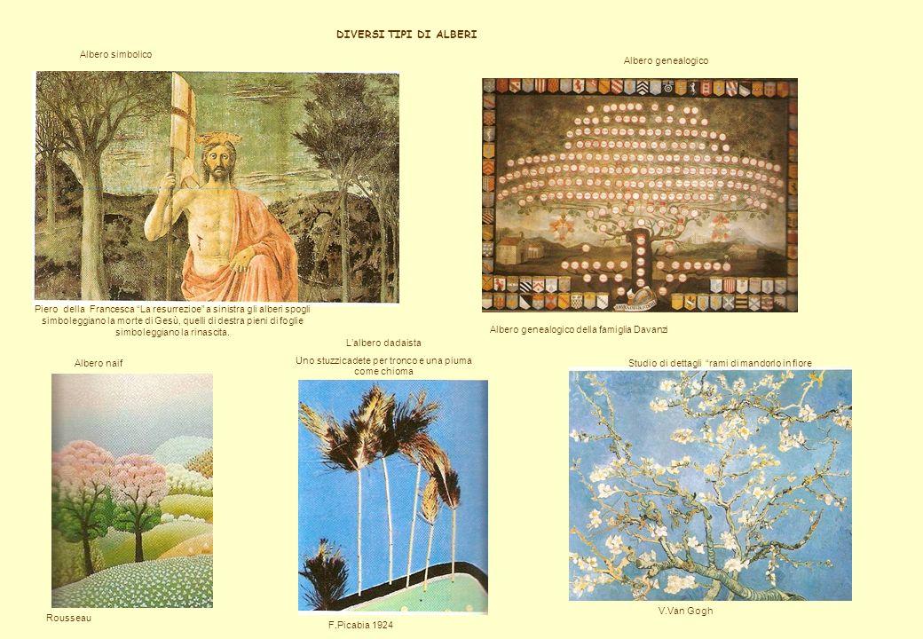 DIVERSI TIPI DI ALBERI Albero simbolico Albero genealogico
