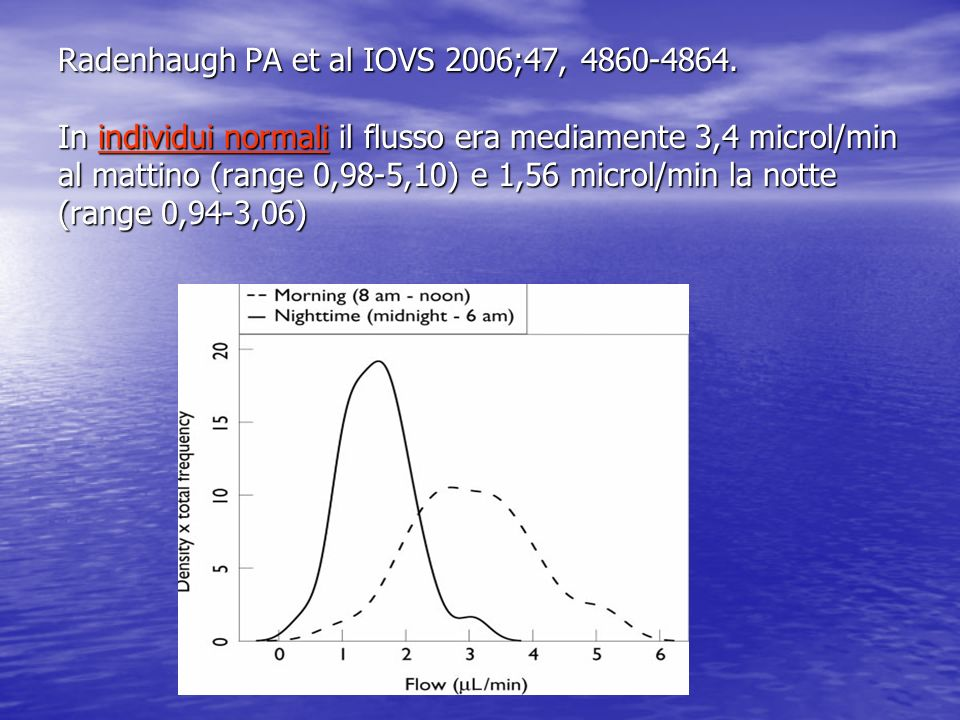 Radenhaugh PA et al IOVS 2006;47, 4860-4864