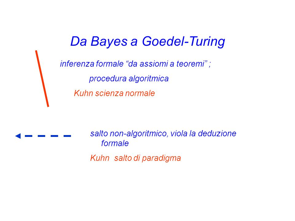 Da Bayes a Goedel-Turing