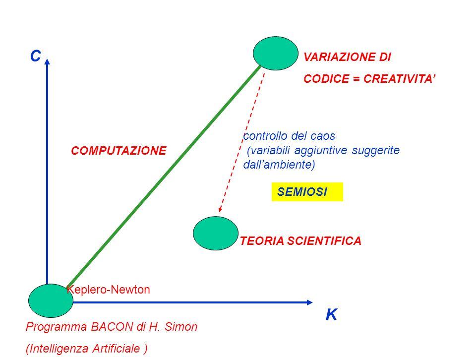 C K VARIAZIONE DI CODICE = CREATIVITA' controllo del caos
