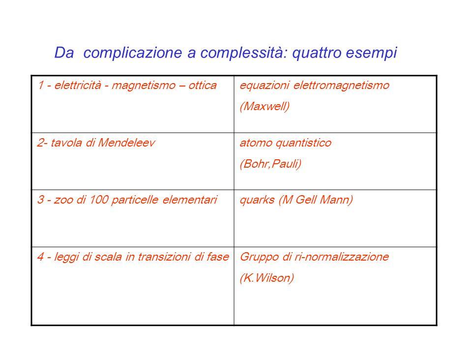 Da complicazione a complessità: quattro esempi