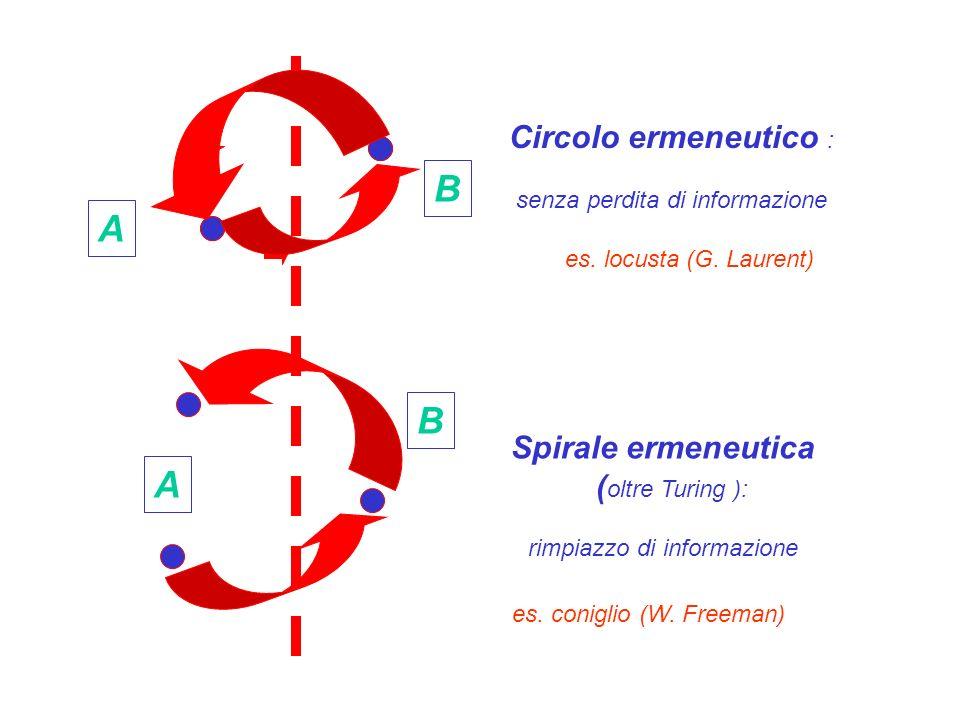 B A B A Circolo ermeneutico : Spirale ermeneutica (oltre Turing ):