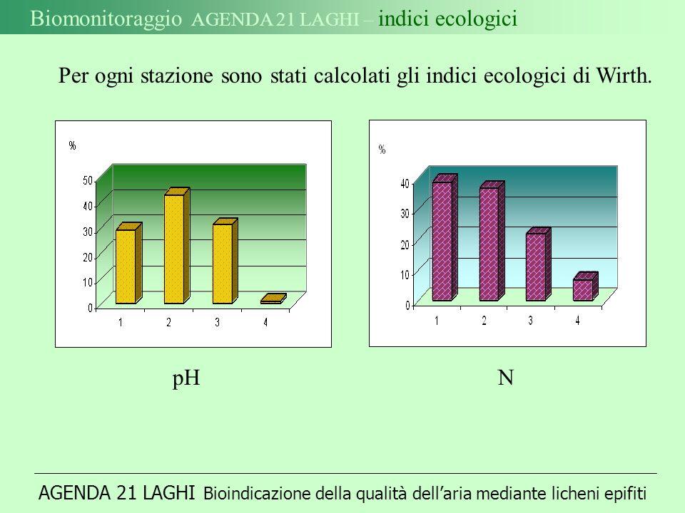 Biomonitoraggio AGENDA 21 LAGHI – indici ecologici