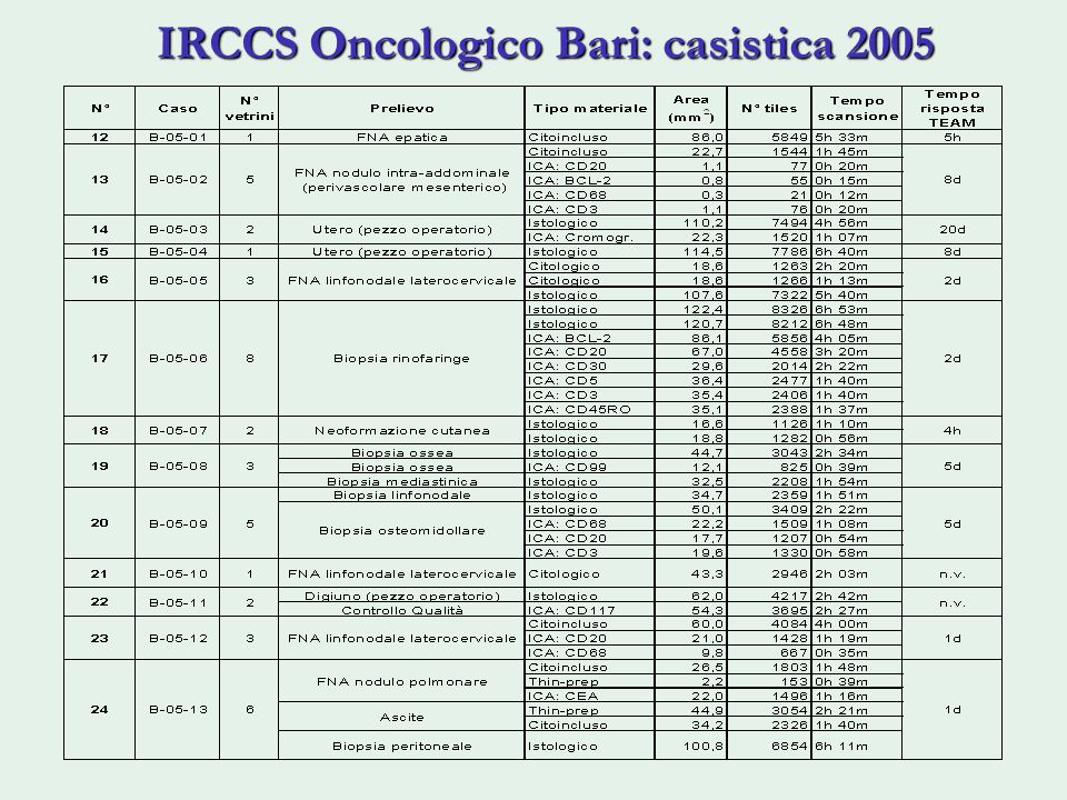 IRCCS Oncologico Bari: casistica 2005