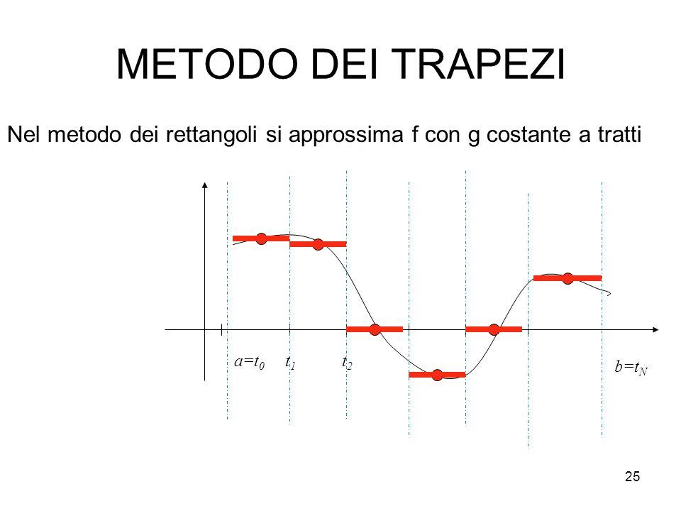 METODO DEI TRAPEZI Nel metodo dei rettangoli si approssima f con g costante a tratti. a=t0. t1. t2.