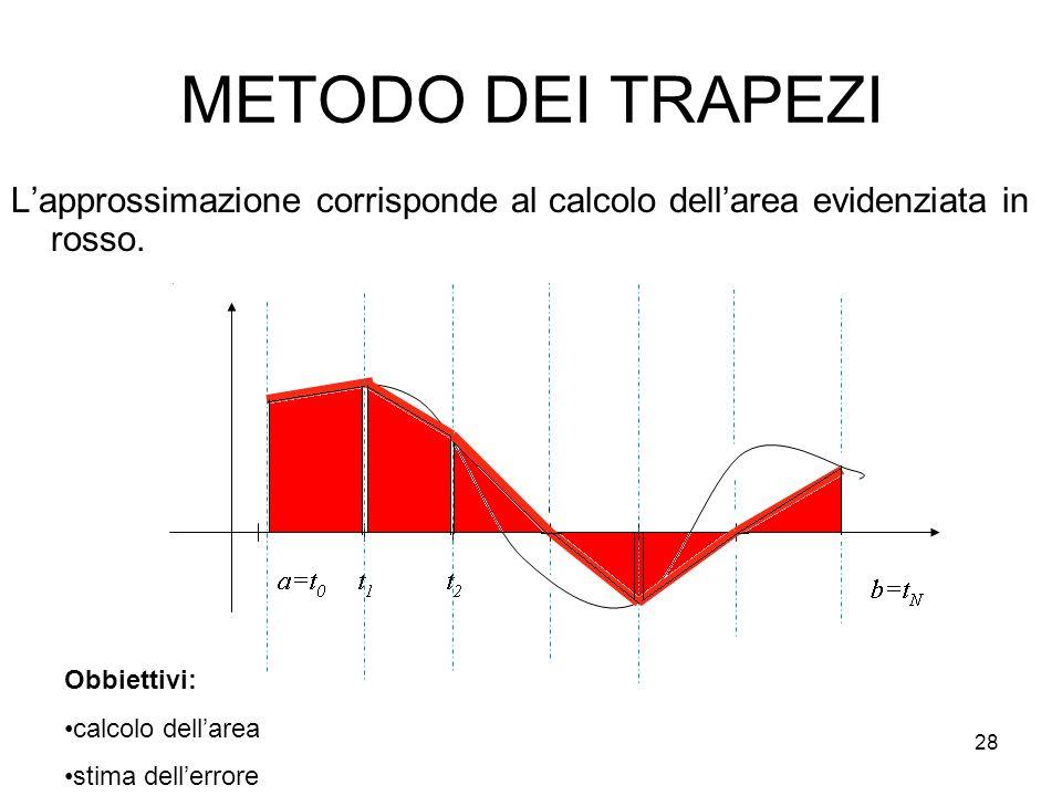 METODO DEI TRAPEZI L'approssimazione corrisponde al calcolo dell'area evidenziata in rosso. Obbiettivi:
