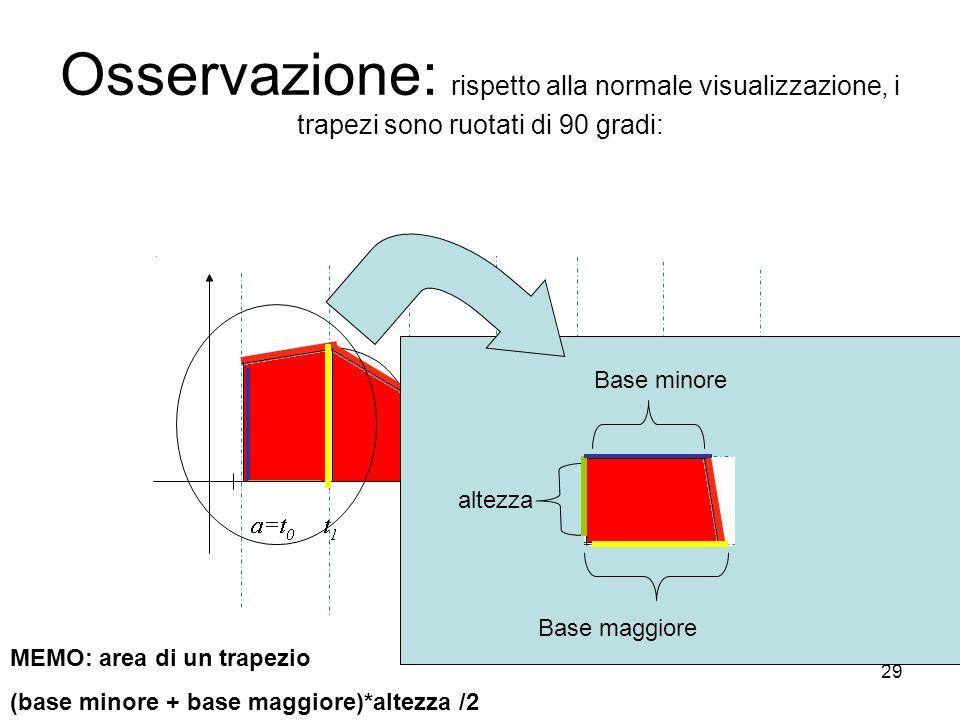 Osservazione: rispetto alla normale visualizzazione, i trapezi sono ruotati di 90 gradi: