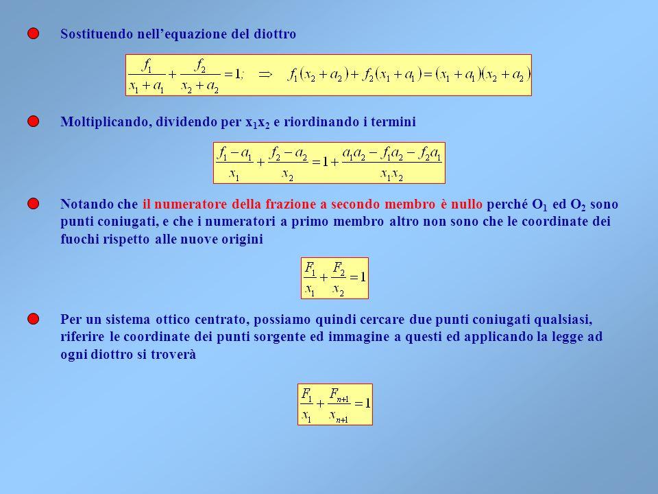 Sostituendo nell'equazione del diottro