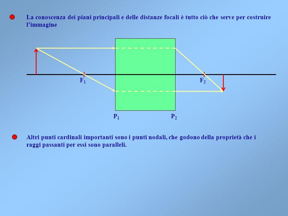 La conoscenza dei piani principali e delle distanze focali è tutto ciò che serve per costruire
