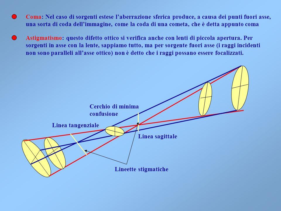 Coma: Nel caso di sorgenti estese l'aberrazione sferica produce, a causa dei punti fuori asse,