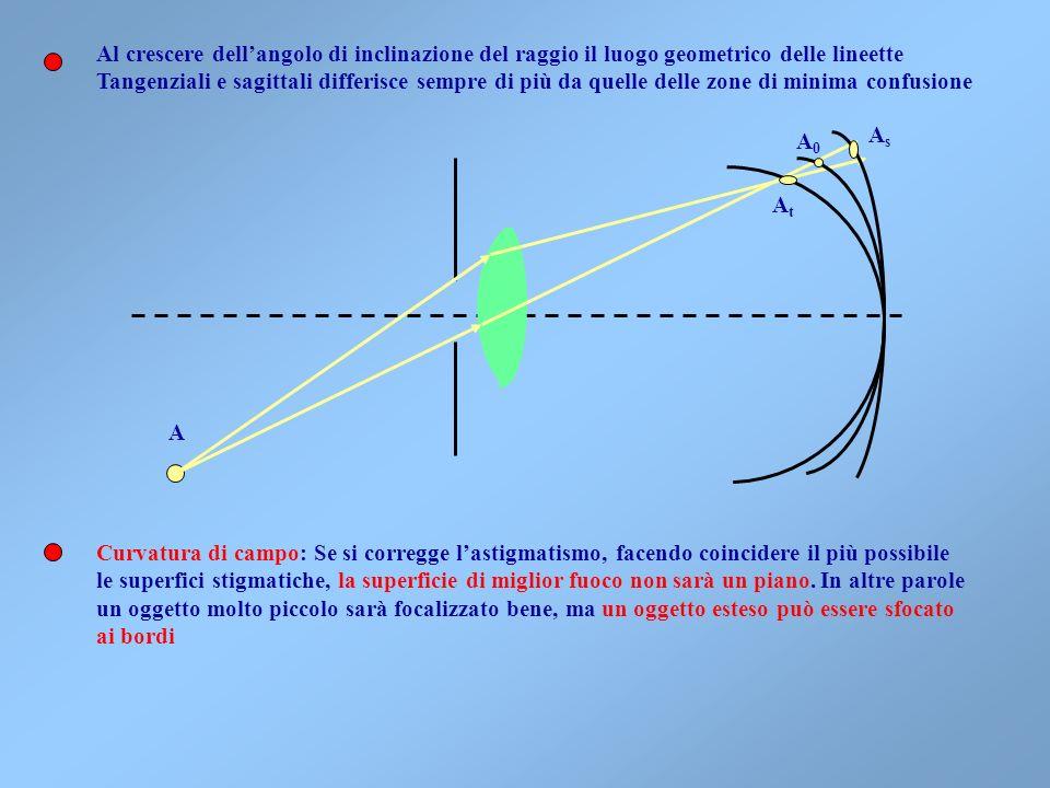 Al crescere dell'angolo di inclinazione del raggio il luogo geometrico delle lineette