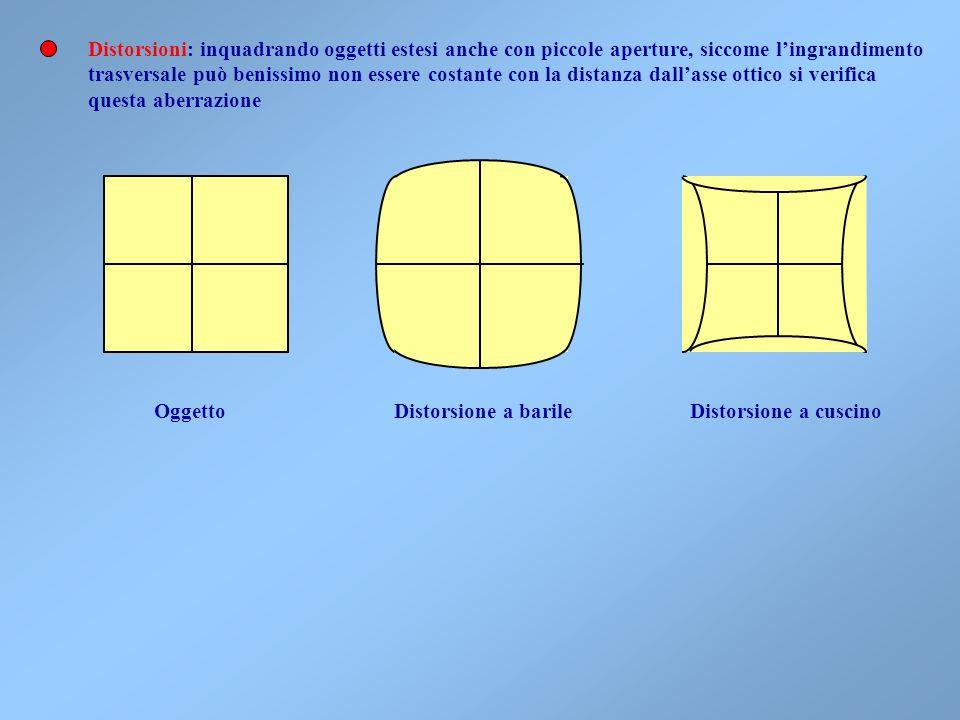 Distorsioni: inquadrando oggetti estesi anche con piccole aperture, siccome l'ingrandimento