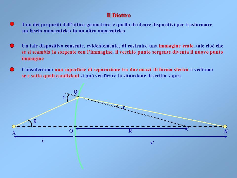 Il Diottro Uno dei propositi dell'ottica geometrica è quello di ideare dispositivi per trasformare.