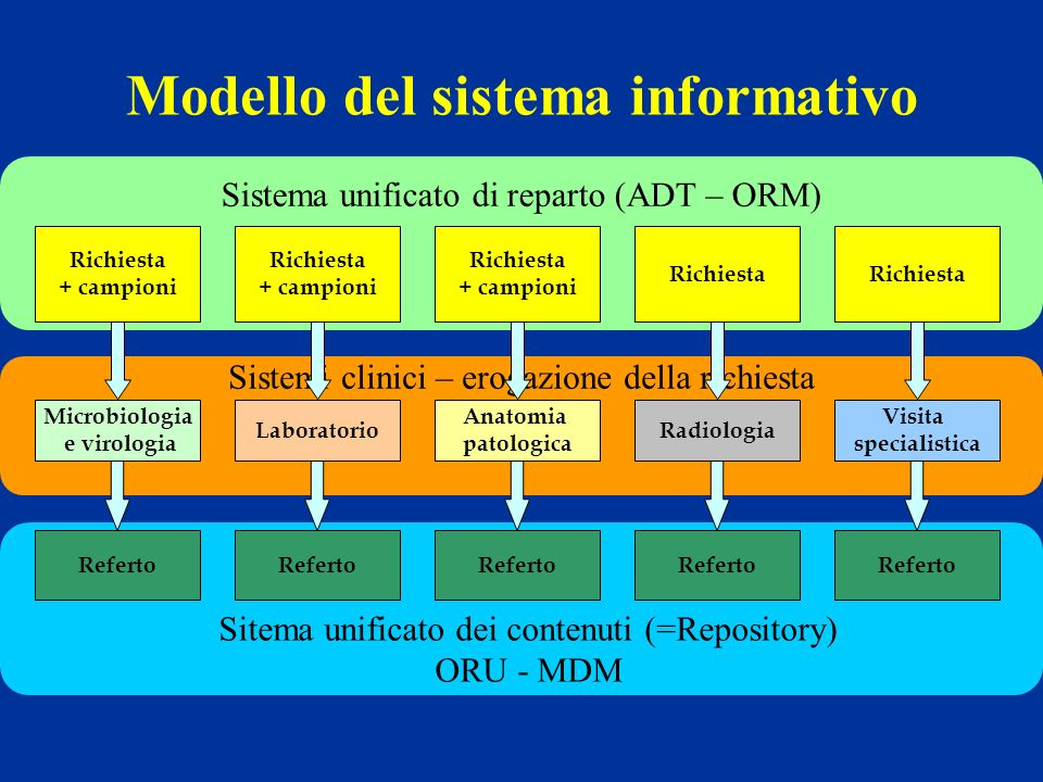 Modello del sistema informativo