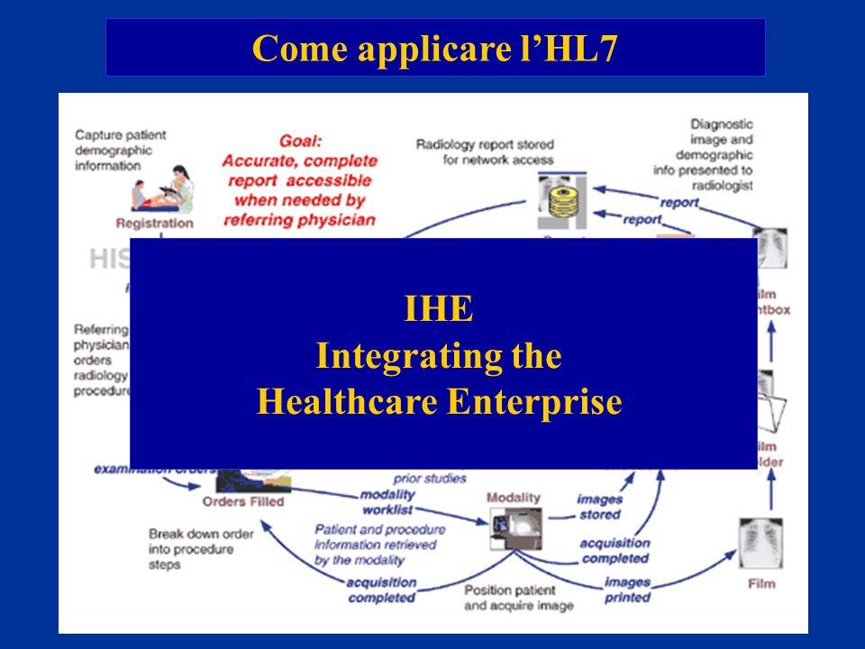 Healthcare Enterprise